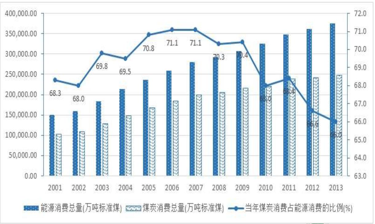 全国能源和煤炭消费状况(2002-2013) 2015年6月29日下午,在国际环保机构自然资源保护协会(NRDC)与世界自然基金会(WWF)的共同协助下,中国煤控项目在京发布最新研究报告 《城市煤炭总量控制方案政策和案例研究》。本课题由中国人民大学环境学院撰写完成。报告指出, 中国的近三百个地级行政区是中国绿色低碳转型的决胜关键所在。中国应针对大气污染和环境保护实施严格有效的制约措施,倒逼煤炭消费减量、替代和清洁利用,加大力度制定煤炭消费总量控制目标;城市煤控项目预测,城市煤炭消费总量峰值将于2020年