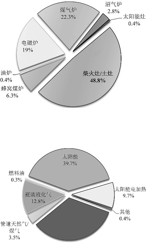 中国家庭能源消费现状及趋势分析