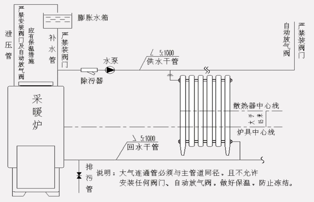 《ny/1703-2009》民用水暖炉采暖系统安装及验收规范